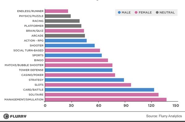 Statistiques jeux en ligne